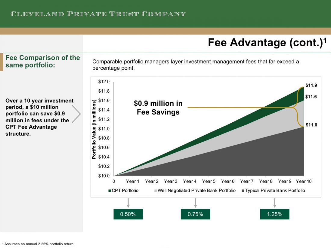 Comparable portfolio managers layer investment management fees that far exceed a percentage point.