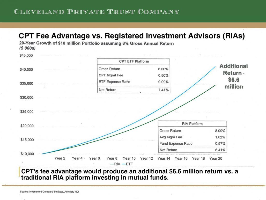 CPT Fee Advantage vs. Registered Investment Advisors